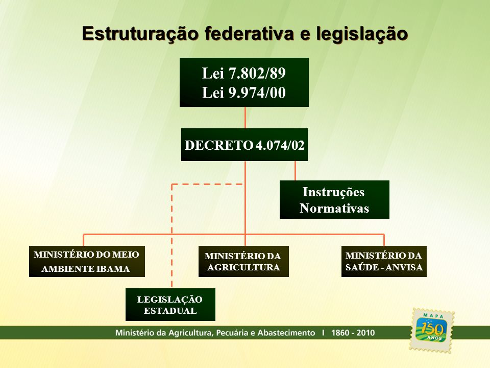 Estruturação federativa e legislação