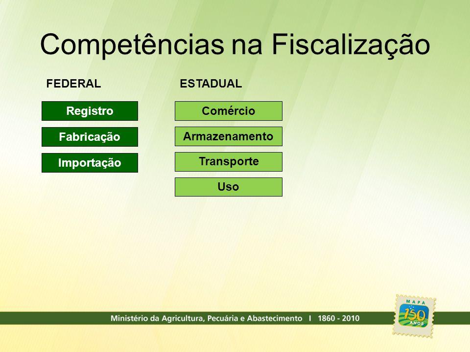 Competências na Fiscalização