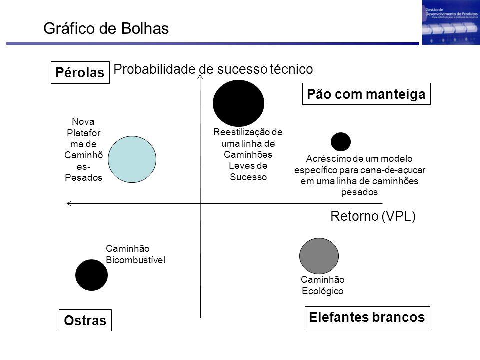 Gráfico de Bolhas Probabilidade de sucesso técnico Pérolas