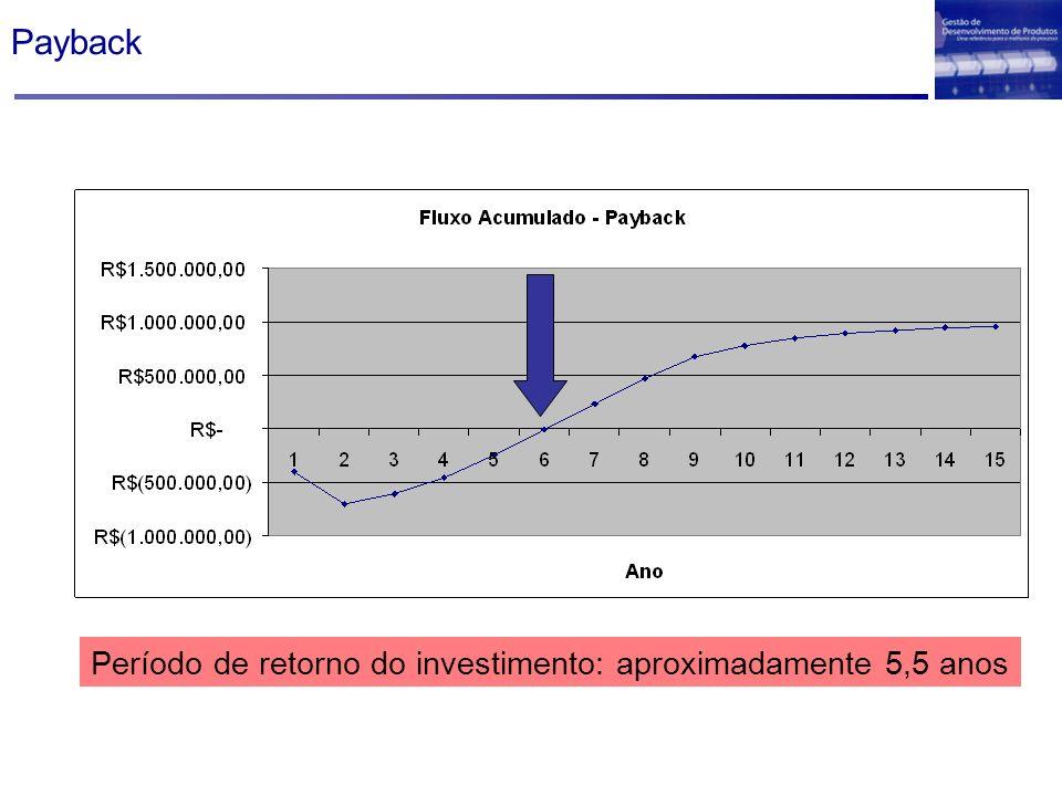 Payback Período de retorno do investimento: aproximadamente 5,5 anos