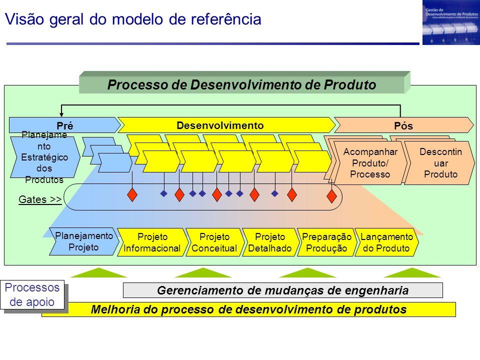 Visão geral do modelo de referência