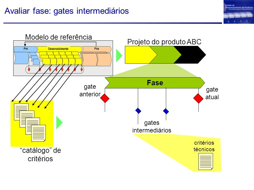 Avaliar fase: gates intermediários
