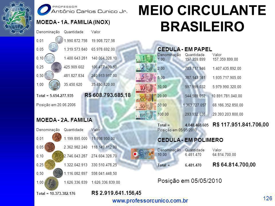 MEIO CIRCULANTE BRASILEIRO