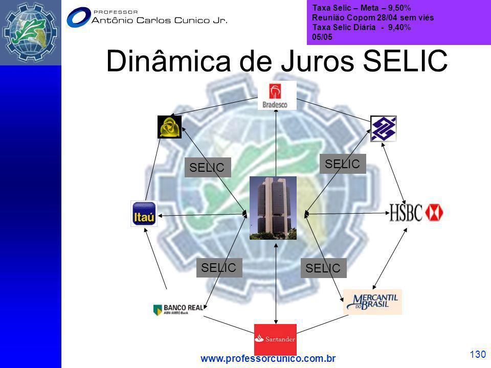 Dinâmica de Juros SELIC