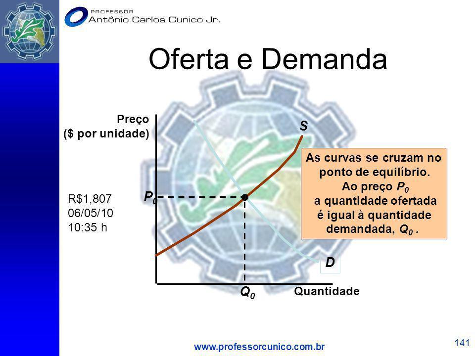 Oferta e Demanda S P0 D Q0 Preço ($ por unidade)