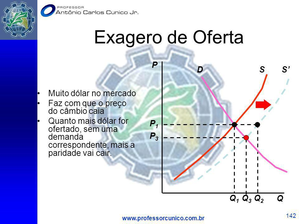 Exagero de Oferta S' Q2 P Q S D P3 Q3 Q1 P1 Muito dólar no mercado