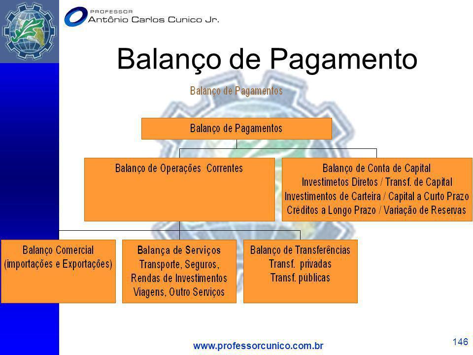 Balanço de Pagamento www.professorcunico.com.br
