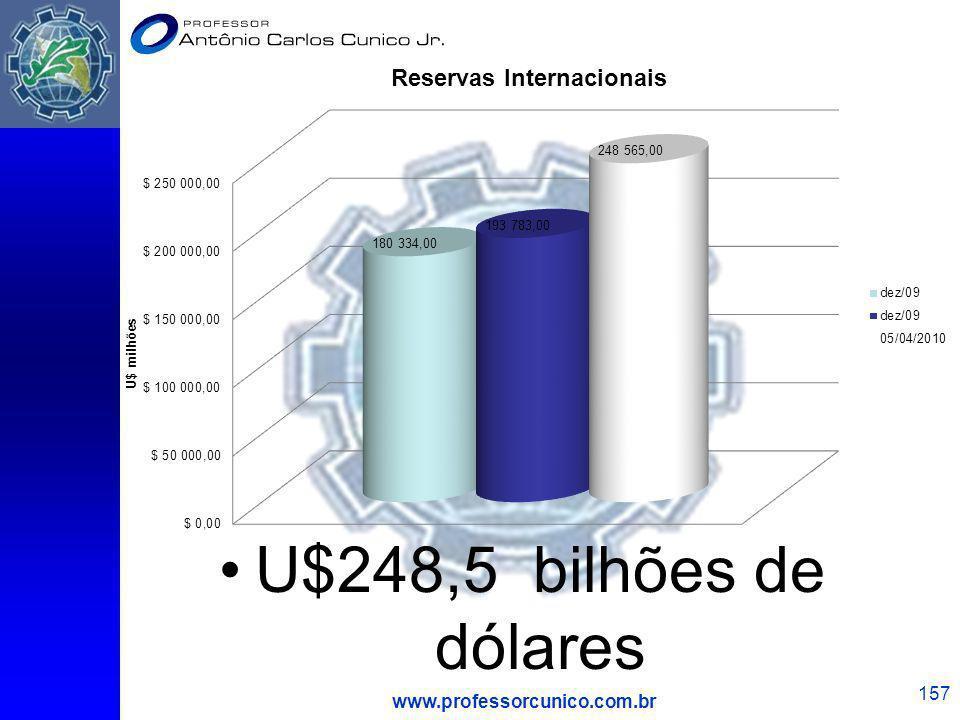 U$248,5 bilhões de dólares www.professorcunico.com.br