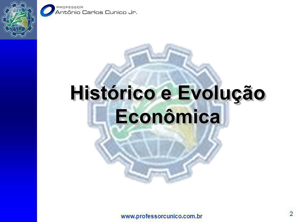 Histórico e Evolução Econômica