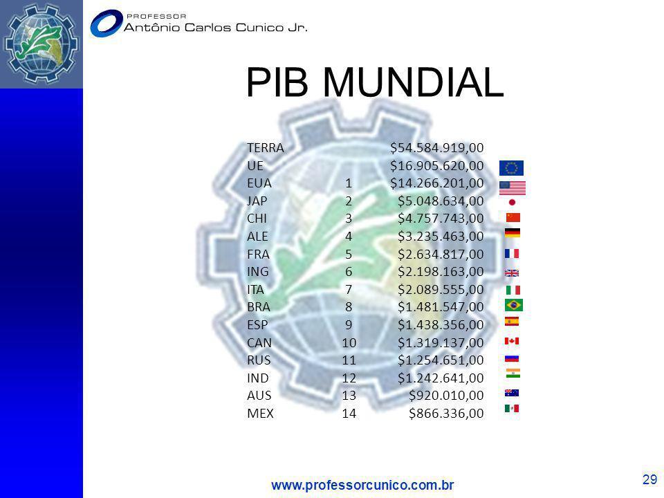 PIB MUNDIAL TERRA $54.584.919,00 UE $16.905.620,00 EUA 1