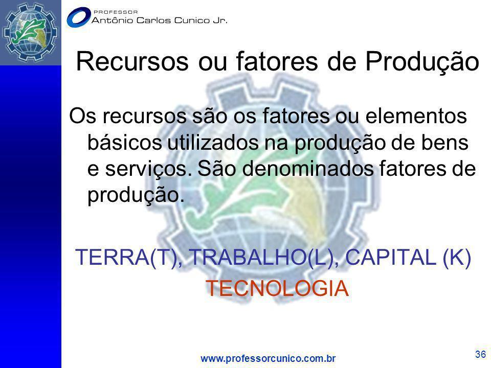 Recursos ou fatores de Produção
