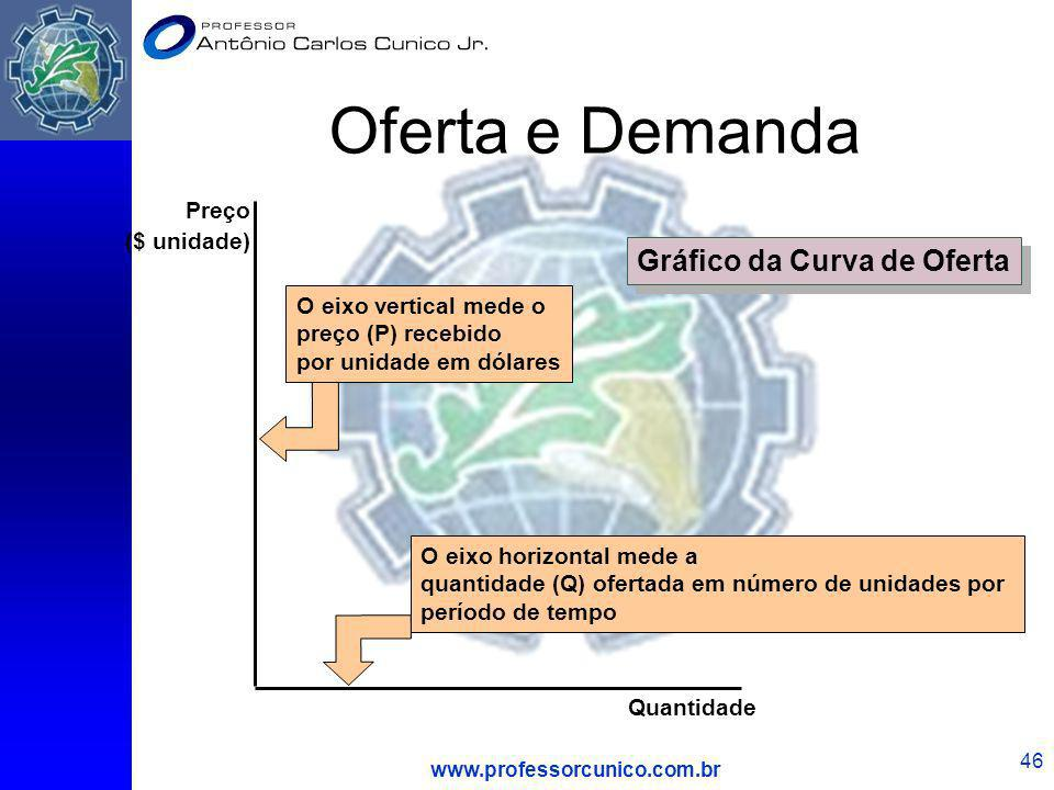 Gráfico da Curva de Oferta