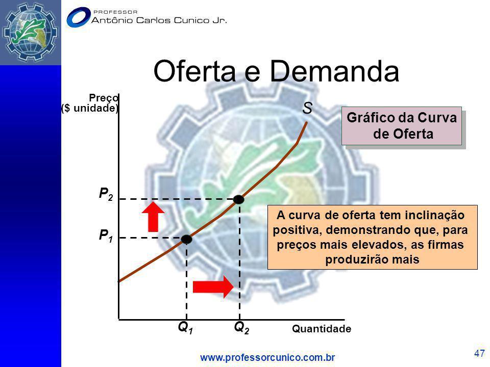 Oferta e Demanda S Gráfico da Curva de Oferta P2 Q2 P1 Q1