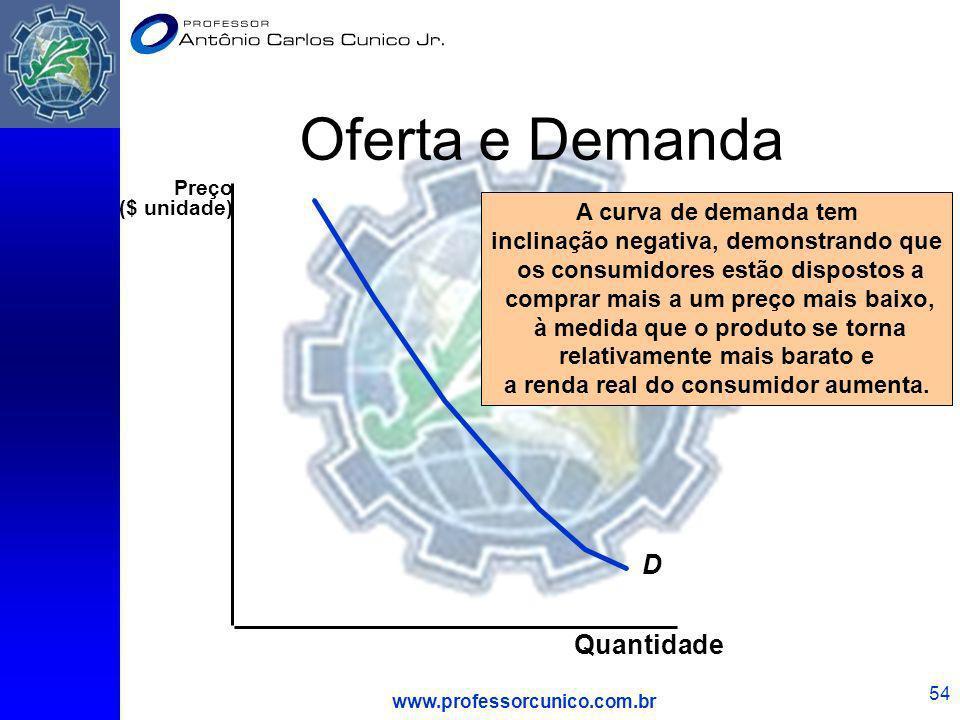 Oferta e Demanda D Quantidade A curva de demanda tem