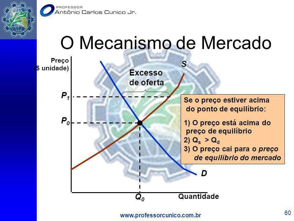 O Mecanismo de Mercado S Excesso de oferta P1 P0 D Q0