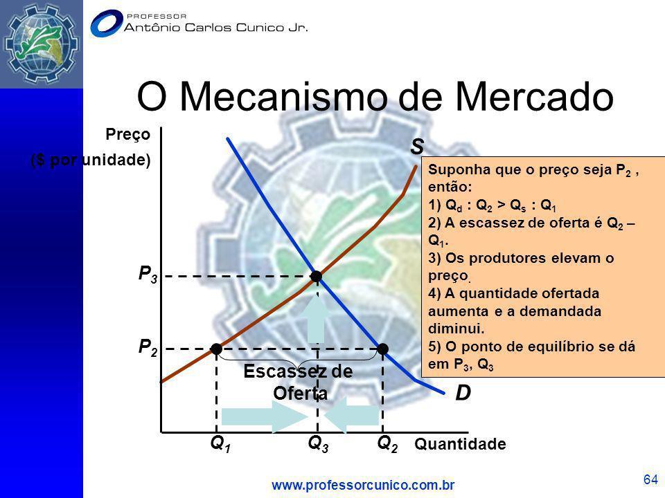 O Mecanismo de Mercado S D P3 P2 Escassez de Oferta Q1 Q3 Q2 Preço