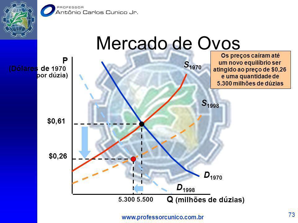 Mercado de Ovos P S1970 S1998 D1970 D1998 Q (milhões de dúzias)