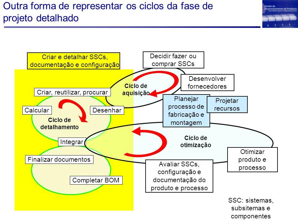 Outra forma de representar os ciclos da fase de projeto detalhado