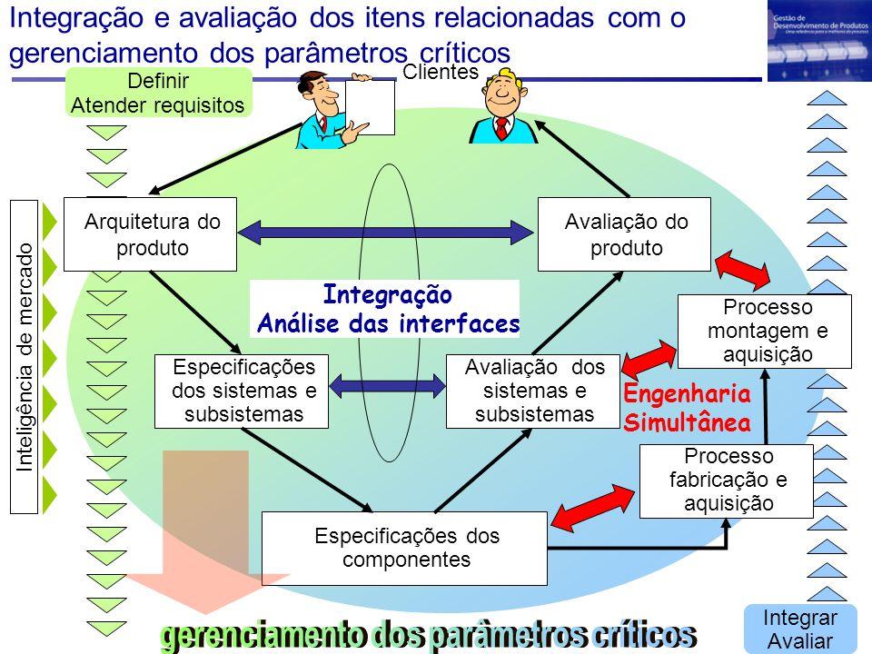 Análise das interfaces gerenciamento dos parâmetros críticos
