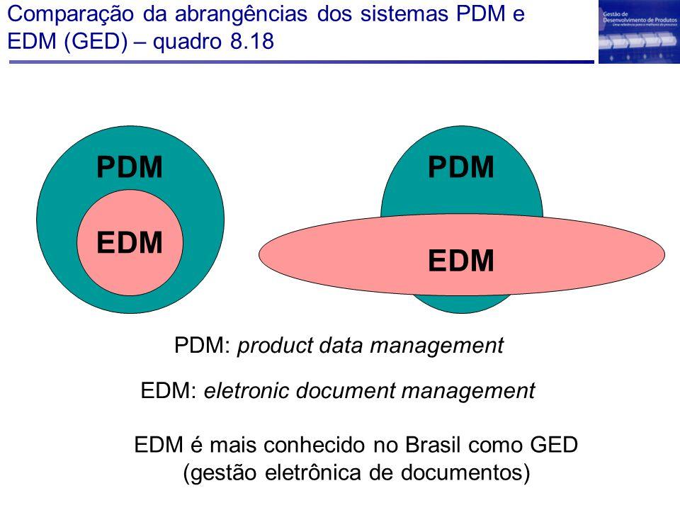 Comparação da abrangências dos sistemas PDM e EDM (GED) – quadro 8.18