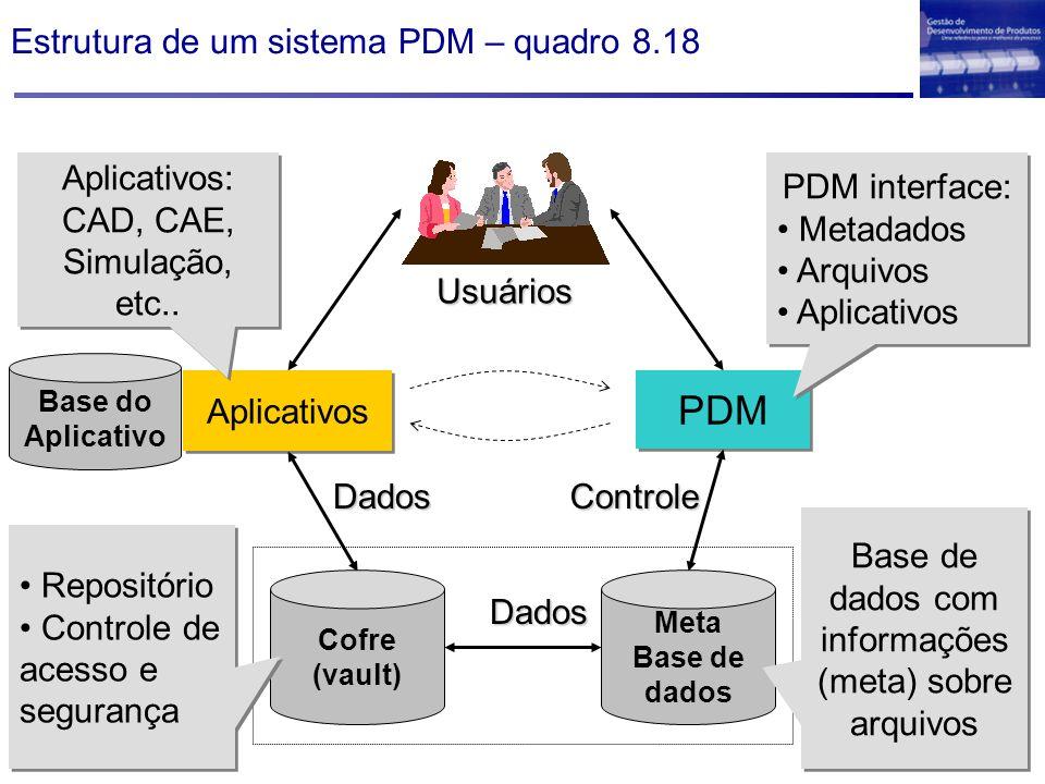 Estrutura de um sistema PDM – quadro 8.18