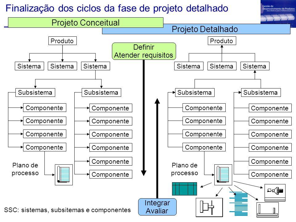 Finalização dos ciclos da fase de projeto detalhado