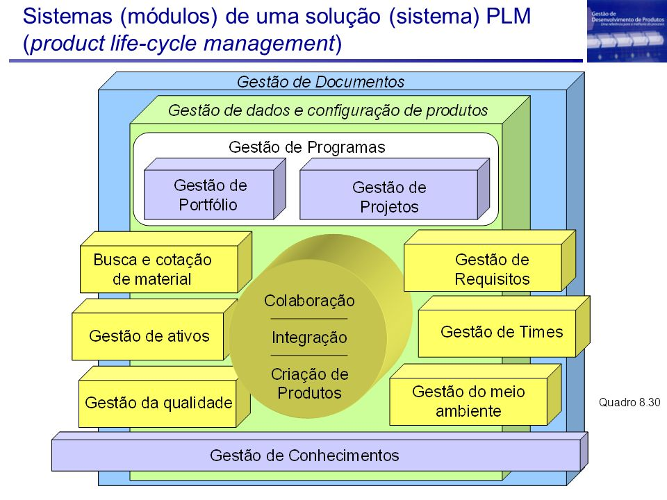 Sistemas (módulos) de uma solução (sistema) PLM (product life-cycle management)