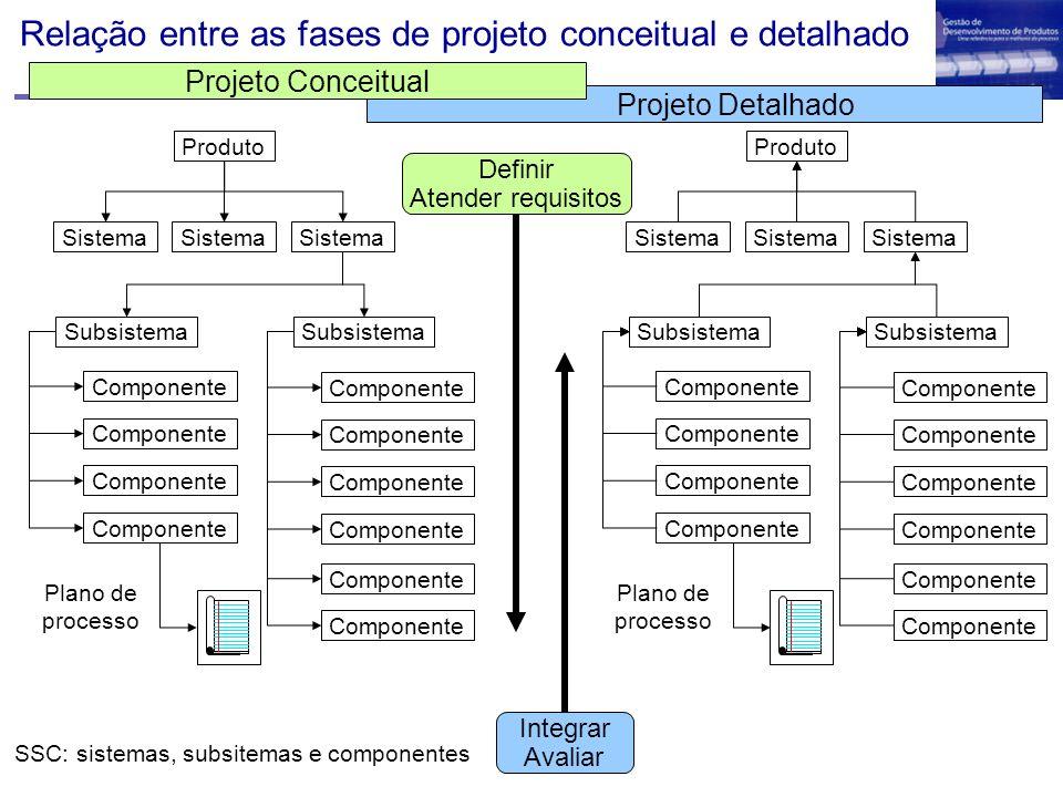 Relação entre as fases de projeto conceitual e detalhado