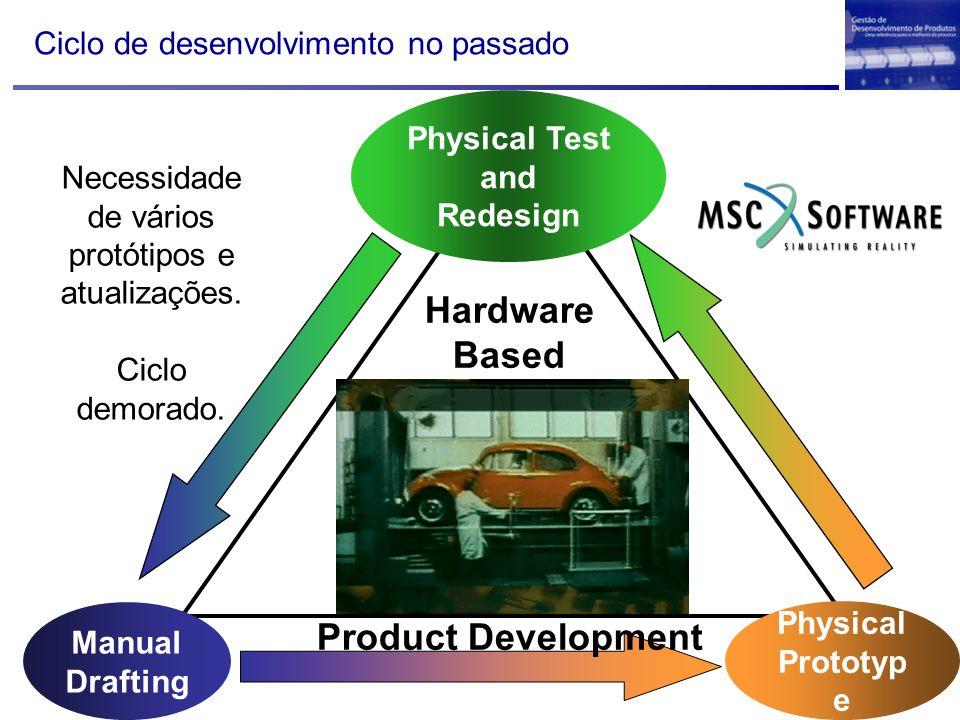 Ciclo de desenvolvimento no passado