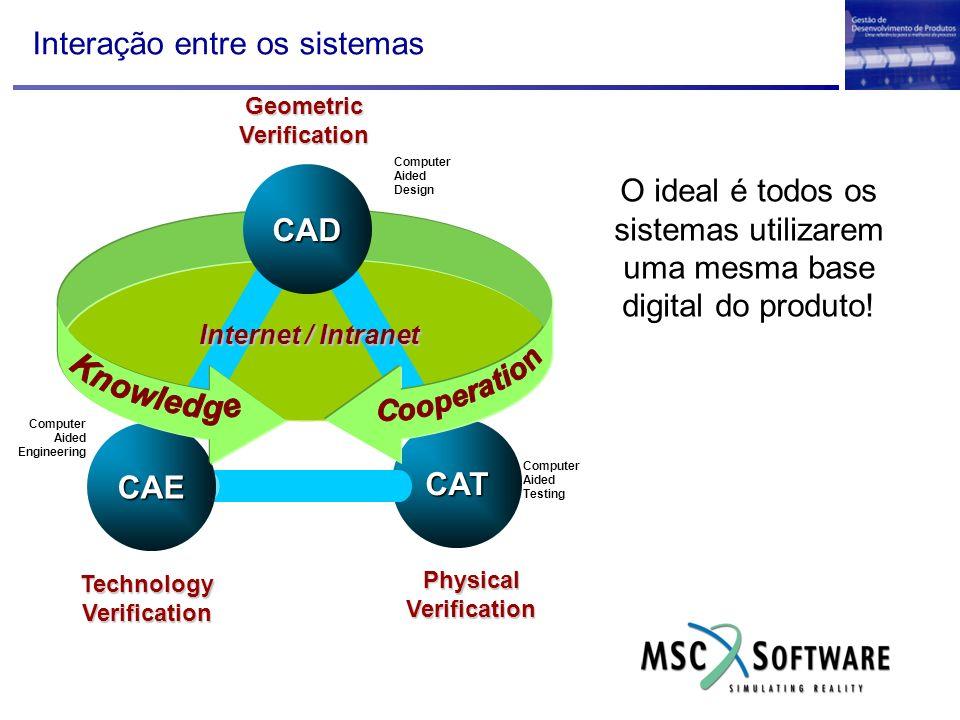 Interação entre os sistemas