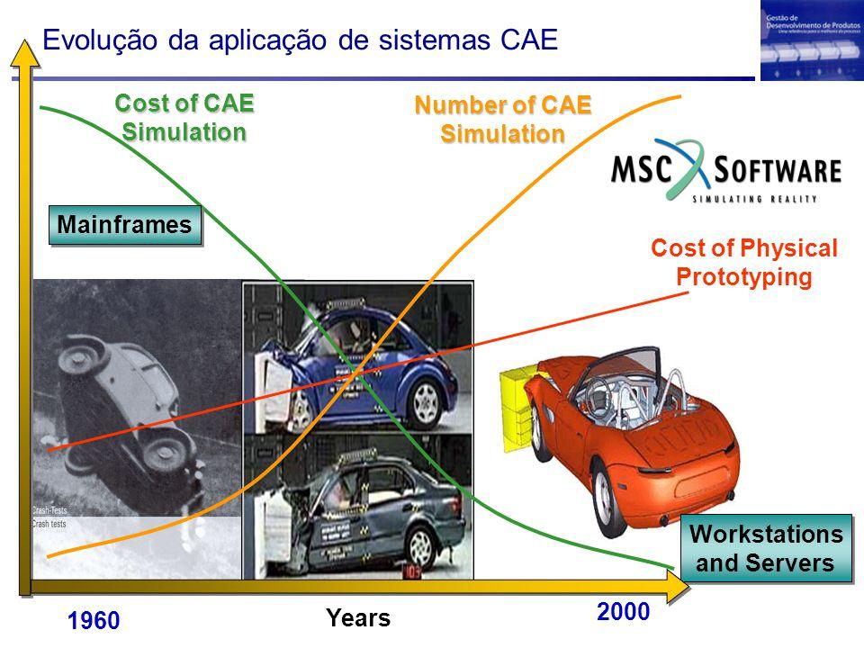 Evolução da aplicação de sistemas CAE