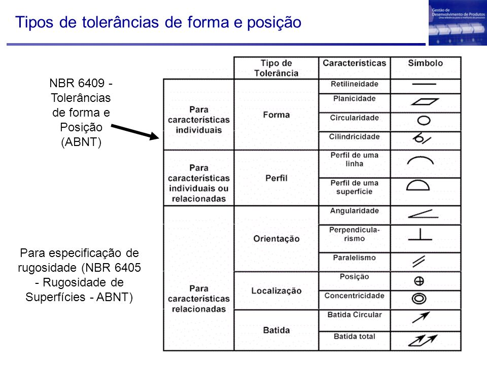 Tipos de tolerâncias de forma e posição