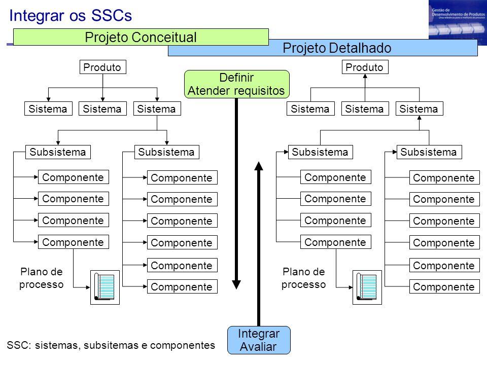 SSC: sistemas, subsitemas e componentes