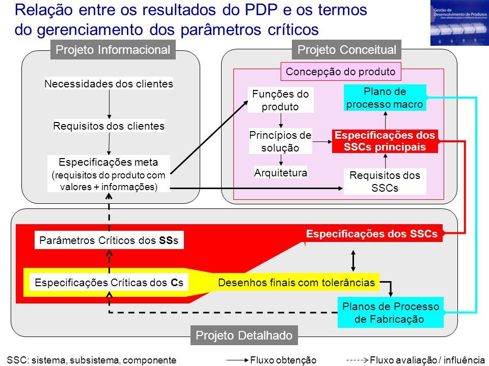 Especificações dos SSCs Especificações dos SSCs principais