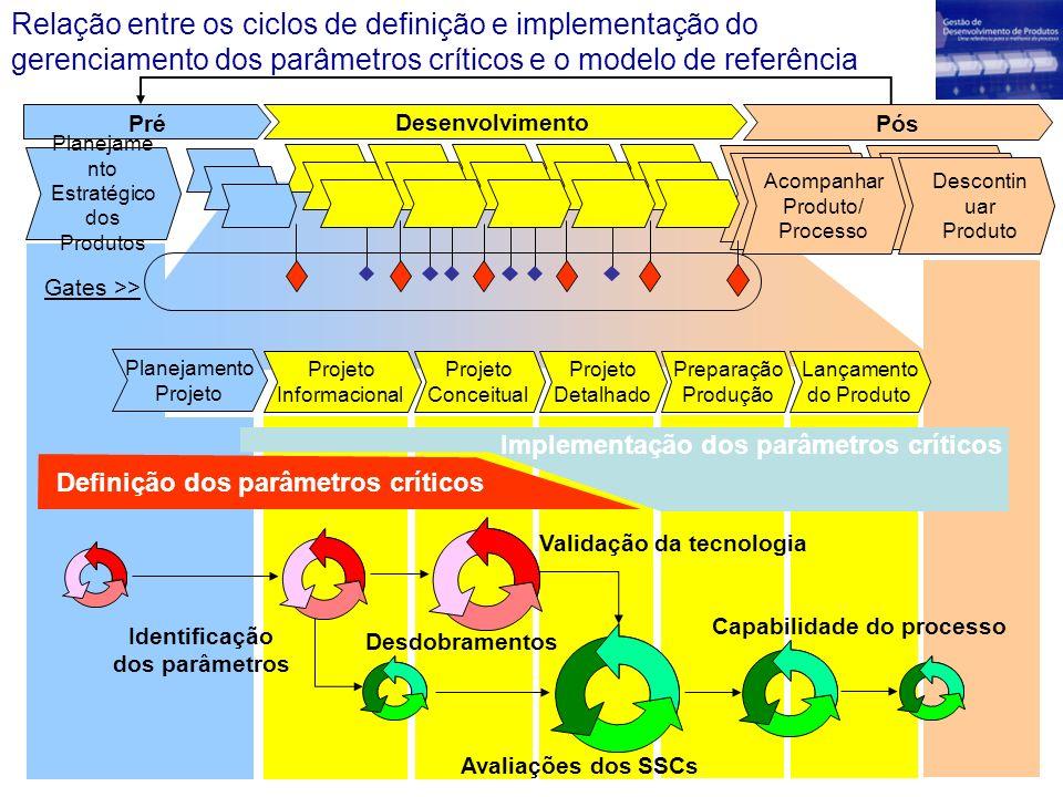 Relação entre os ciclos de definição e implementação do gerenciamento dos parâmetros críticos e o modelo de referência