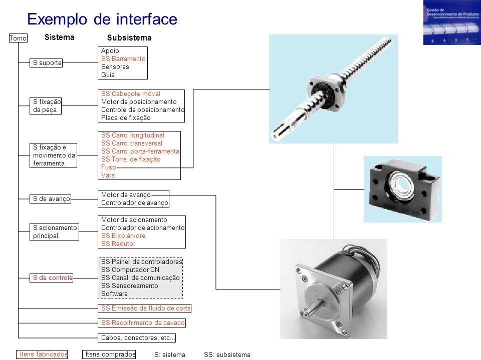 Exemplo de interface Sistema Subsistema Torno S suporte S fixação