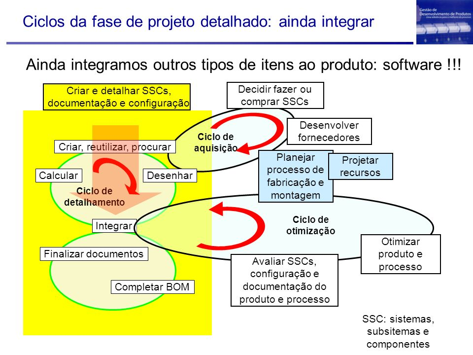 Ciclos da fase de projeto detalhado: ainda integrar