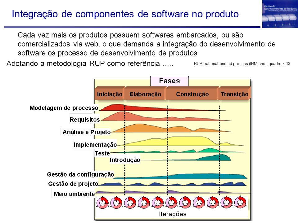 Integração de componentes de software no produto