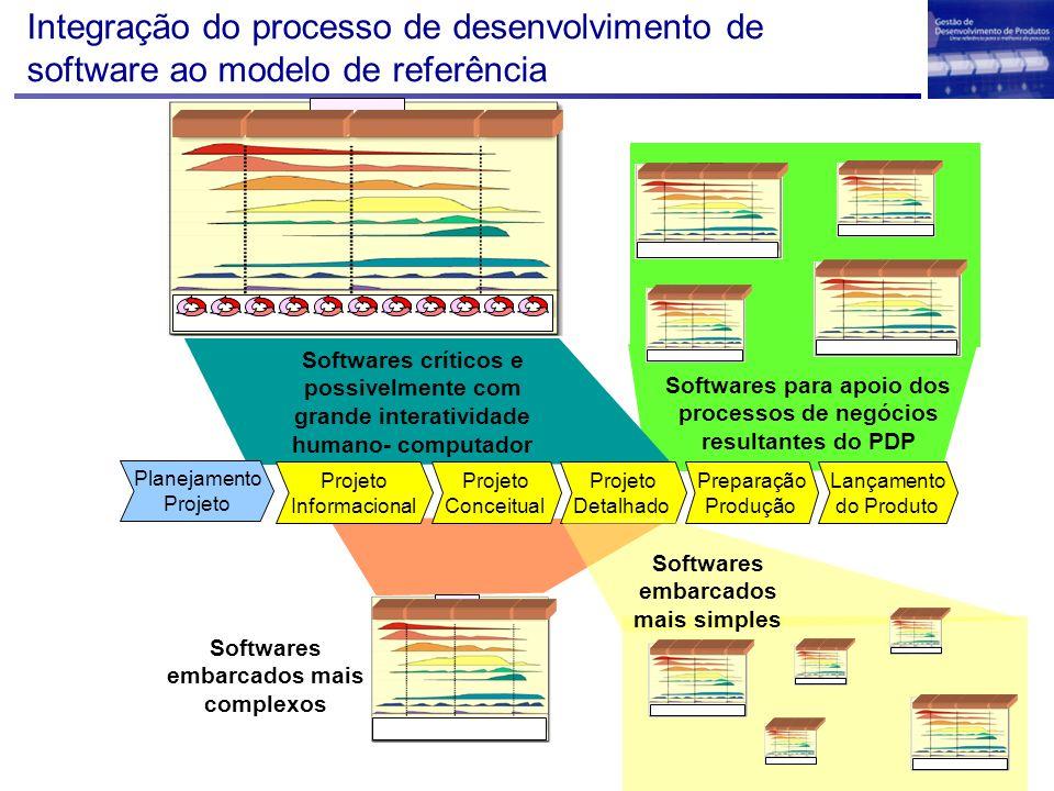 Integração do processo de desenvolvimento de software ao modelo de referência