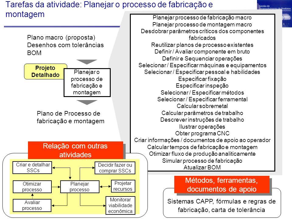 Tarefas da atividade: Planejar o processo de fabricação e montagem