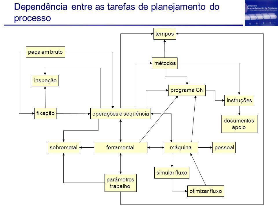 Dependência entre as tarefas de planejamento do processo