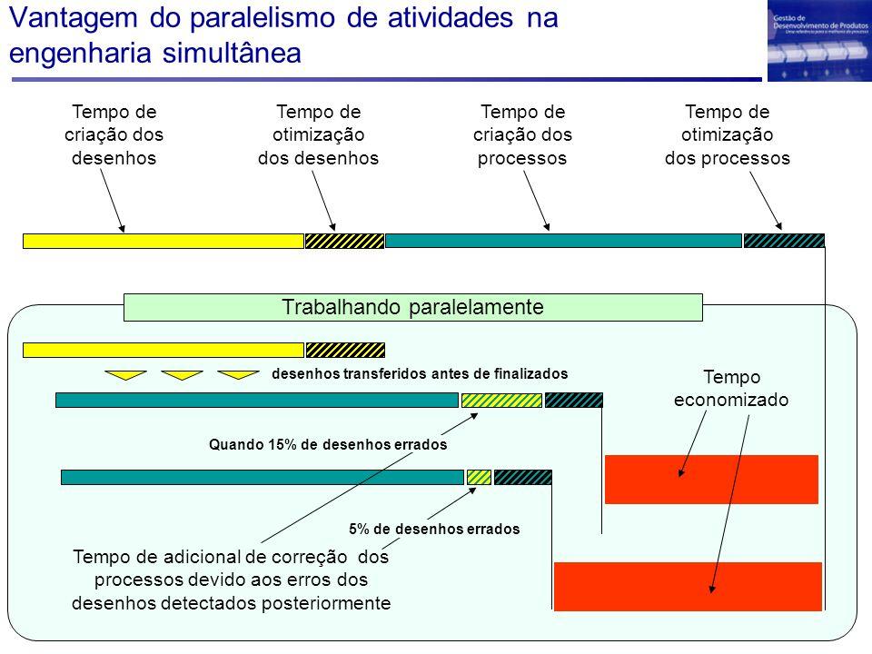Vantagem do paralelismo de atividades na engenharia simultânea