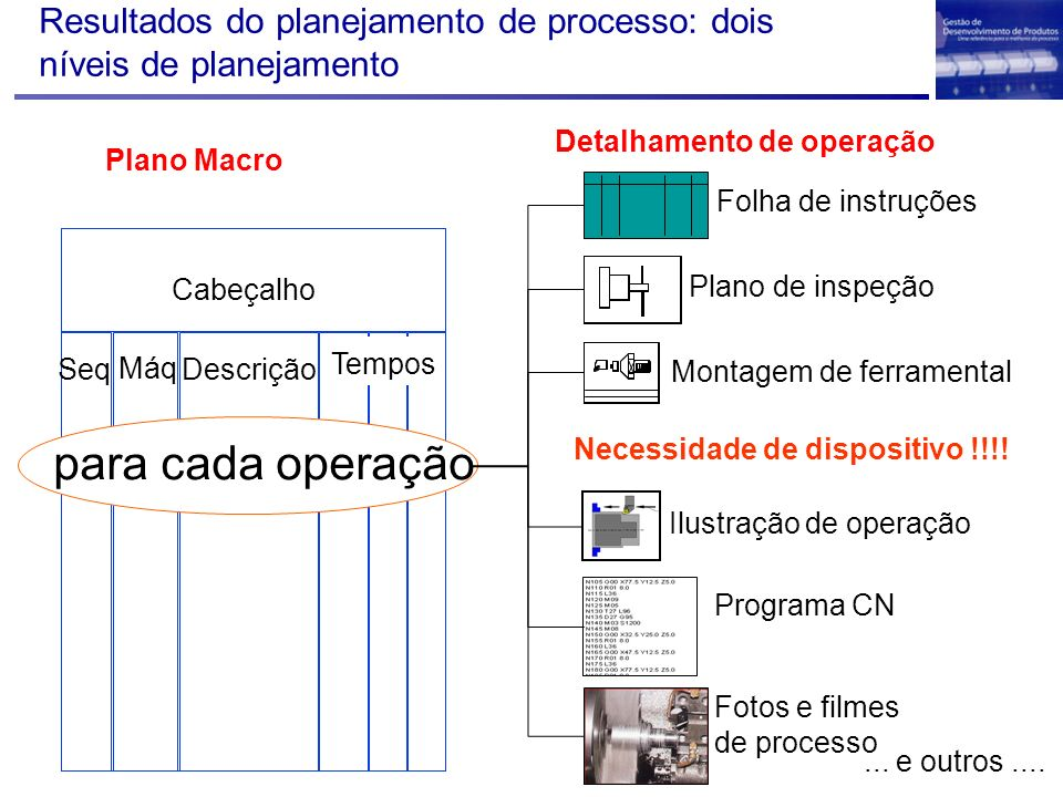 Resultados do planejamento de processo: dois níveis de planejamento