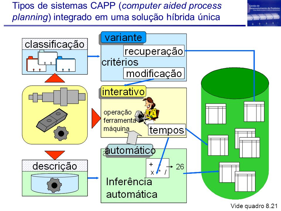 Tipos de sistemas CAPP (computer aided process planning) integrado em uma solução híbrida única