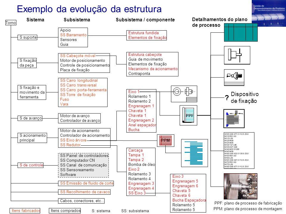 Exemplo da evolução da estrutura