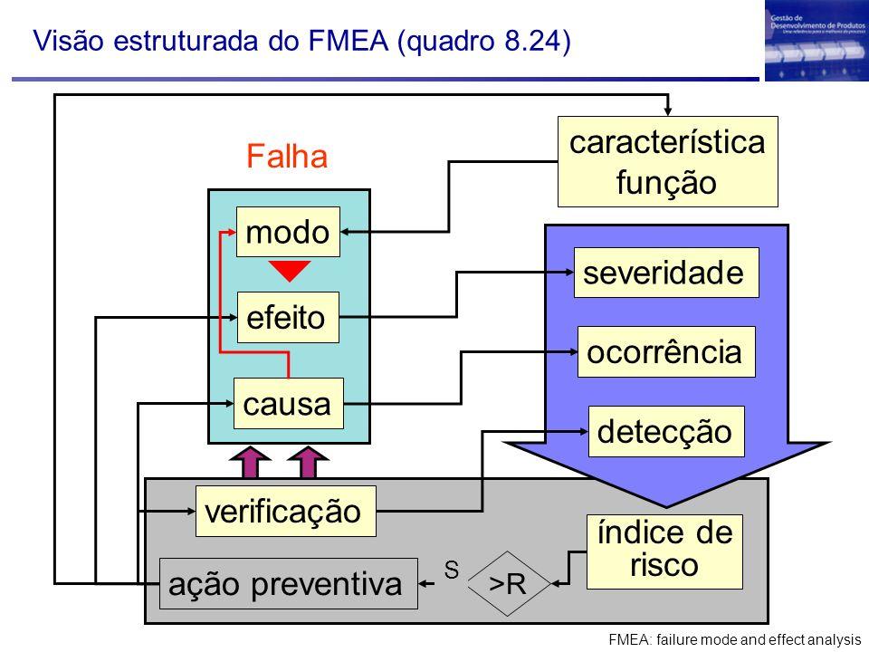 Visão estruturada do FMEA (quadro 8.24)