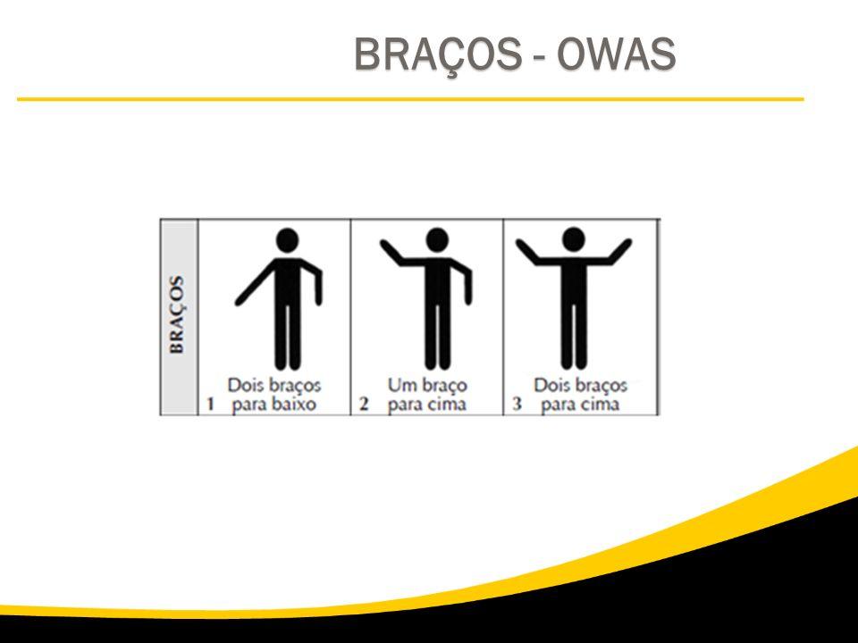 BRAÇOS - OWAS