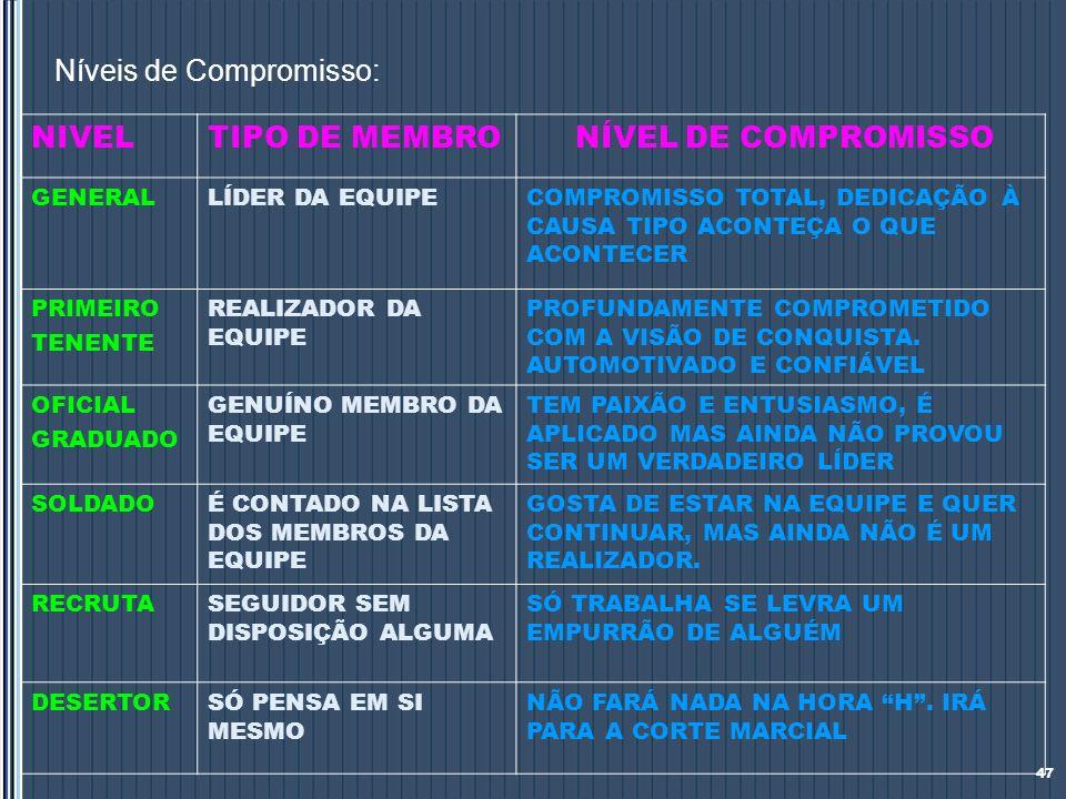 Níveis de Compromisso: NIVEL TIPO DE MEMBRO NÍVEL DE COMPROMISSO