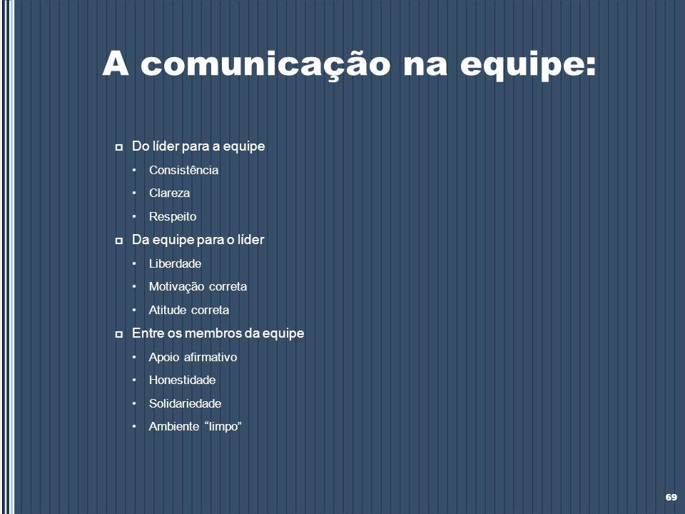 A comunicação na equipe: