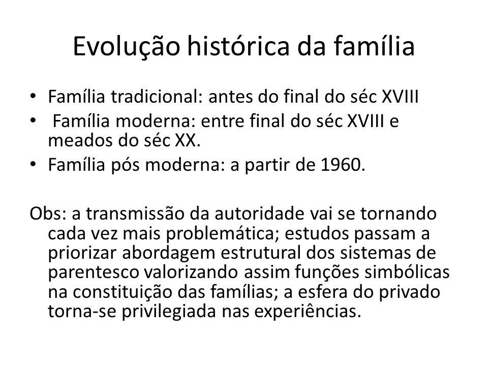 Evolução histórica da família
